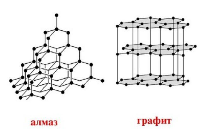 Кристаллические решётки графита и алмаза