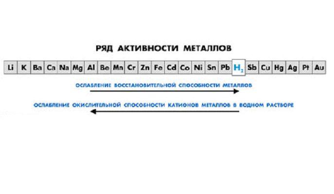 Шкала активности металлов