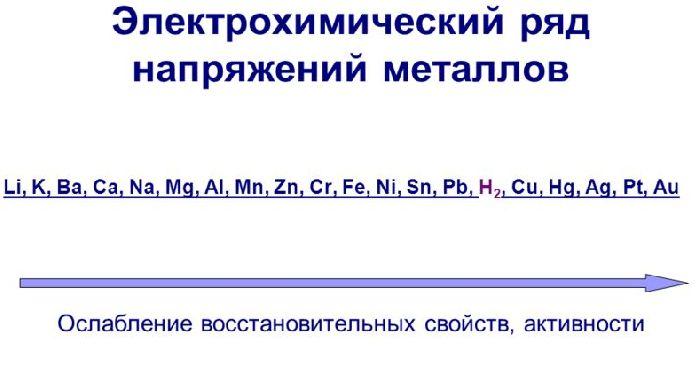 Электрохимический ряд напряжений металлов