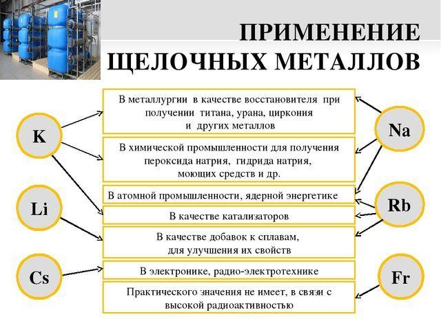 Примеры применения металлов
