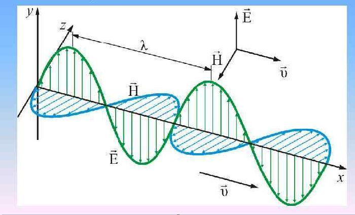 Распространяющаяся электромагнитная волна вектора B и H