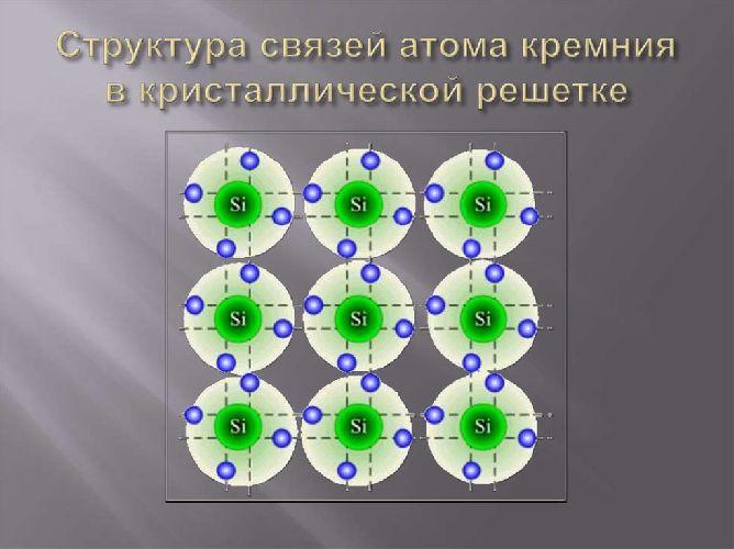 Структура связей в кристалле кремния