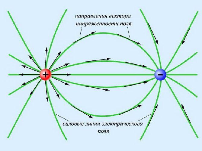 Пример линий сложного электрического поля