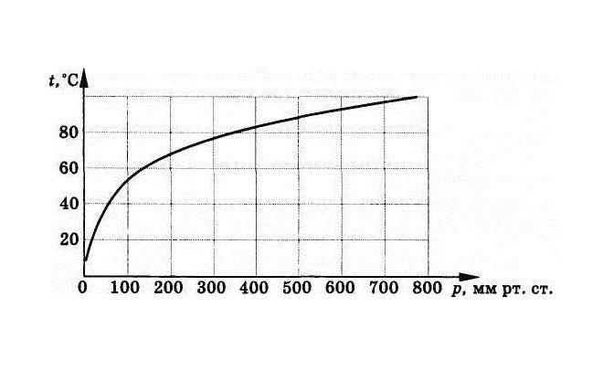 График зависимости температуры кипения жидкости от давления