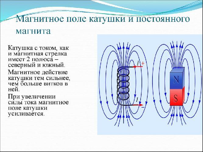 Магнитное поле катушки и постоянного магнита