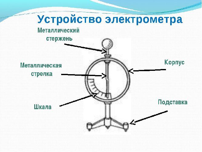 Как устроен электроскоп: