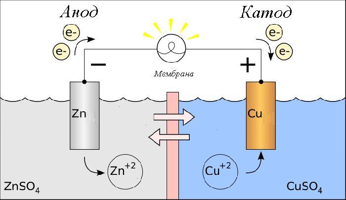 Гальванический элемент: