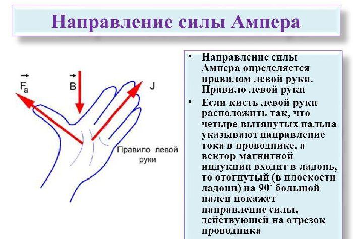 Правило левой руки для определения направления силы Ампера
