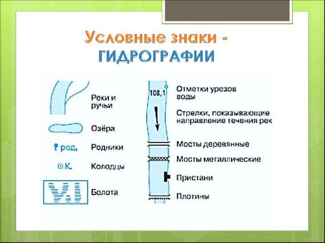 Условные знаки гидрографии
