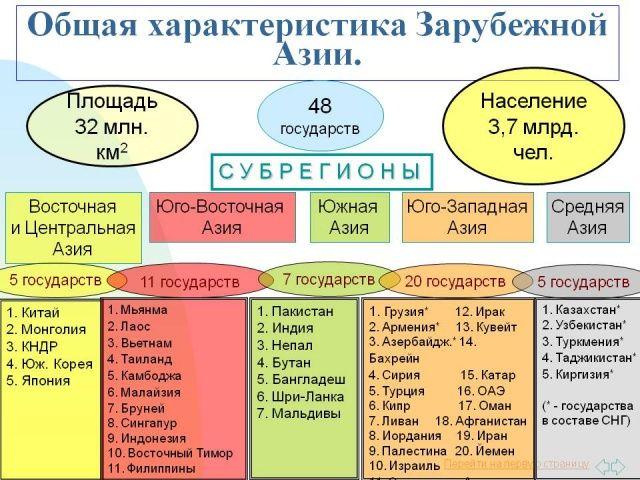 Таблица характеристика Зарубежной Азии