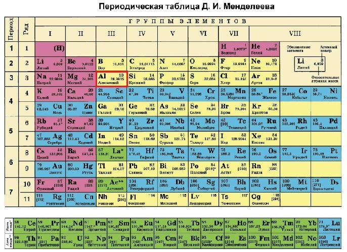 первый элемент таблицы