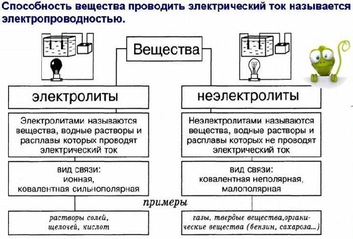 Таблица отличие электролитов от неэлектролитов