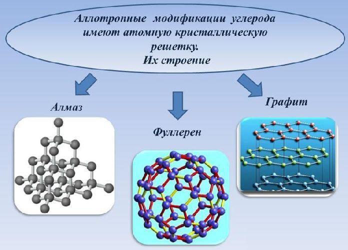Строение кристаллических решёток углерода