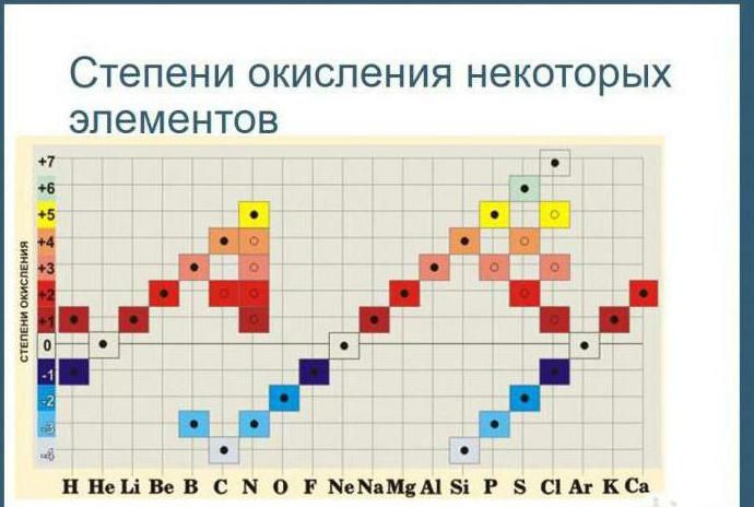 Таблица степеней окисления
