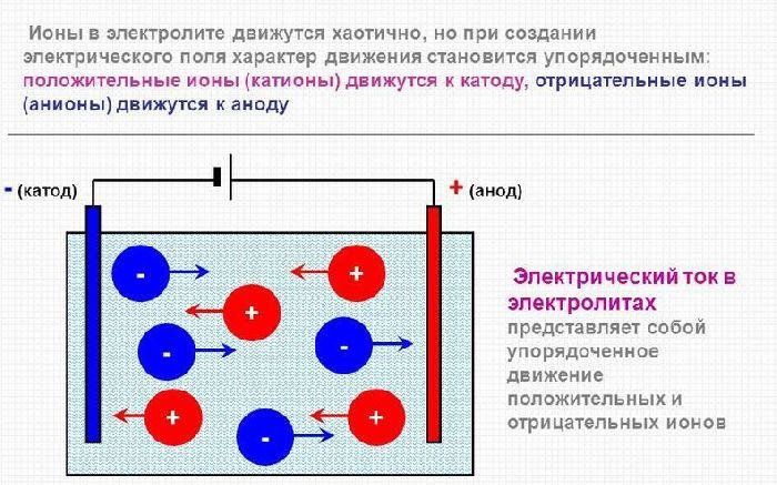 Движение анионов и катионов при электролизе