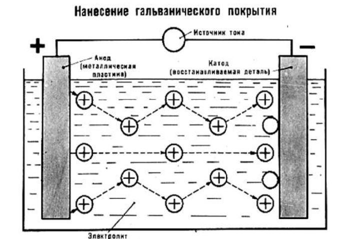 Схема нанесения гальванического покрытия