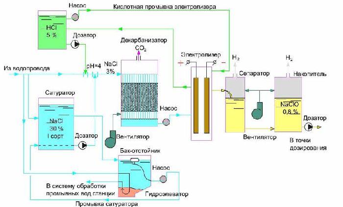 Схема установки для получения натрия электролизом