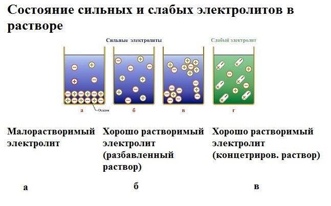 Электролиты в растворе