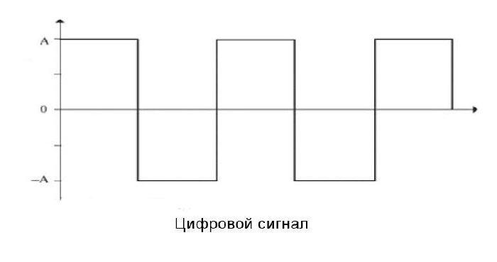 График цифрового сигнала