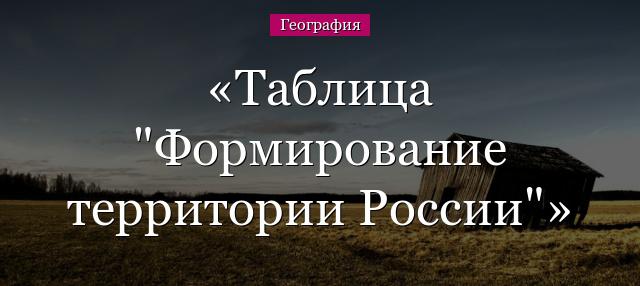 Формирование территории россии реферат 1238
