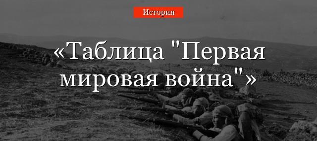 Доклад на тему начало первой мировой войны кратко 9928