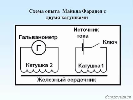 Доклад по физике открытие электромагнитной индукции 2884