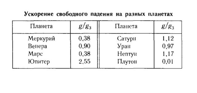 Таблица ускорения свободного падения на планетах